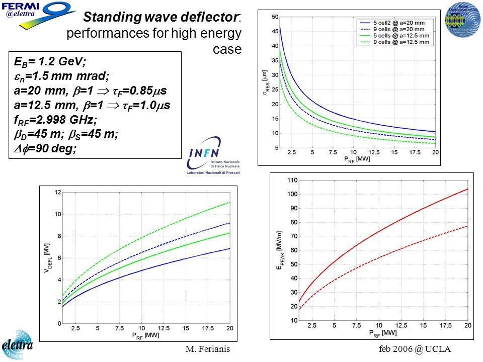 M. Ferianis feb 2006 @ UCLA E B = 1.2 GeV;  n =1.5 mm mrad; a=20 mm,  =1   F =0.85  s a=12.5 mm,  =1   F =1.0  s f RF =2.998 GHz;  D =45 m;