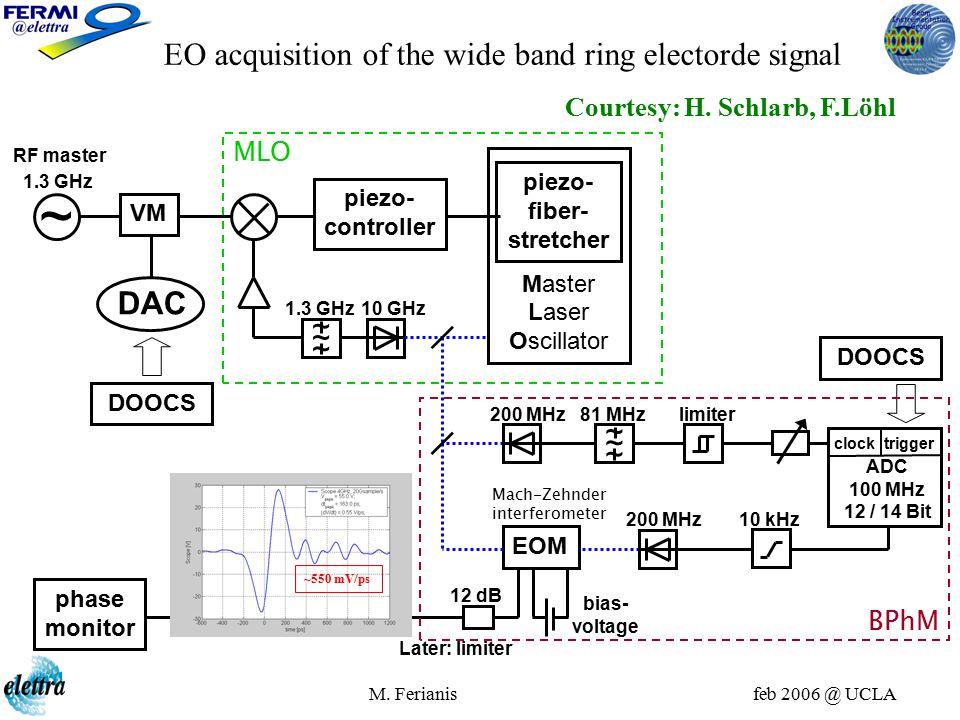 M. Ferianis feb 2006 @ UCLA EO acquisition of the wide band ring electorde signal ~ 1.3 GHz DAC DOOCS Master Laser Oscillator piezo- fiber- stretcher
