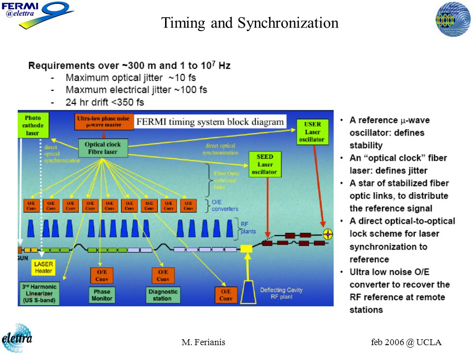 M. Ferianis feb 2006 @ UCLA Timing and Synchronization