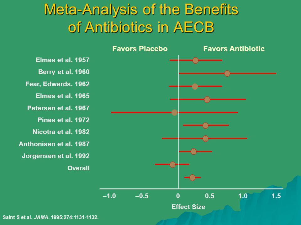 Meta-Analysis of the Benefits of Antibiotics in AECB –1.01.0–0.51.500.5 Elmes et al. 1957 Berry et al. 1960 Fear, Edwards. 1962 Elmes et al. 1965 Pete