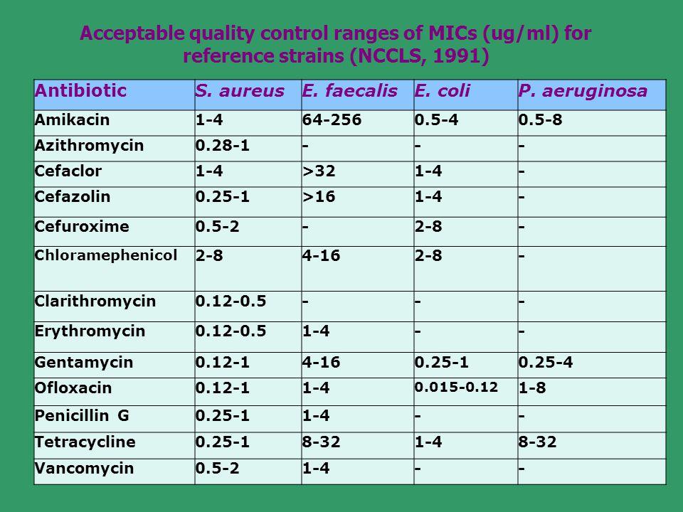 AntibioticS. aureusE. faecalisE. coliP. aeruginosa Amikacin1-464-2560.5-40.5-8 Azithromycin0.28-1--- Cefaclor1-4>321-4- Cefazolin0.25-1>161-4- Cefurox
