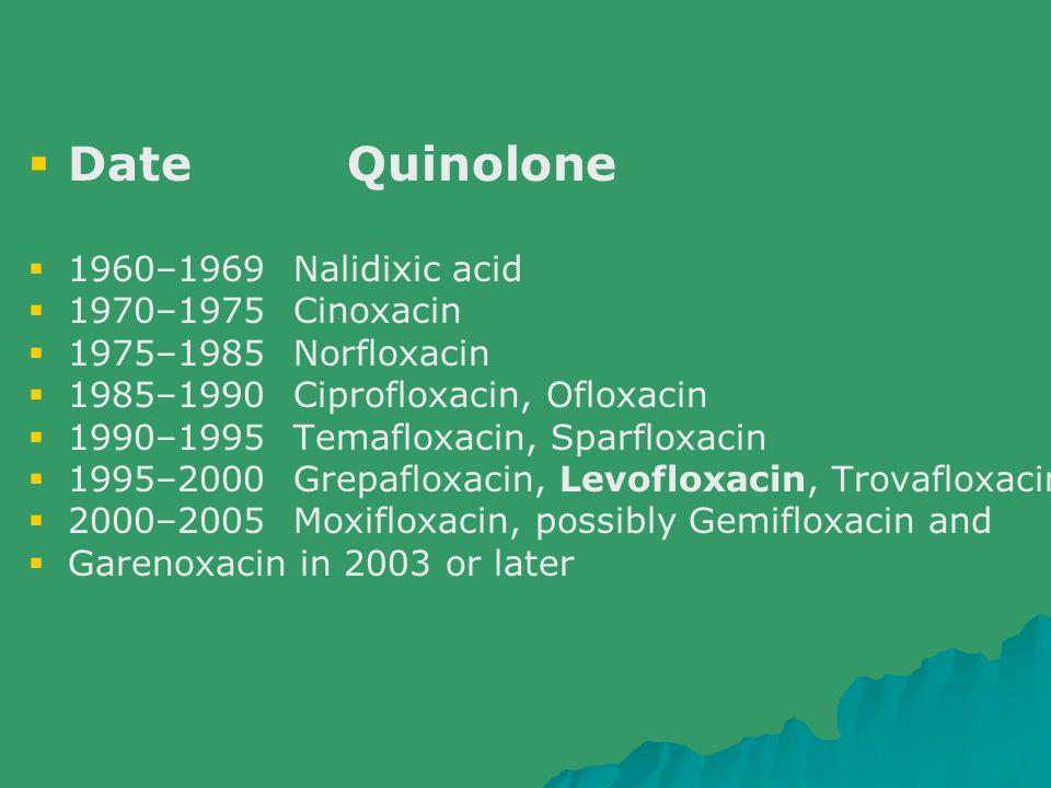  Date Quinolone  1960–1969 Nalidixic acid  1970–1975 Cinoxacin  1975–1985 Norfloxacin  1985–1990 Ciprofloxacin, Ofloxacin  1990–1995 Temafloxaci