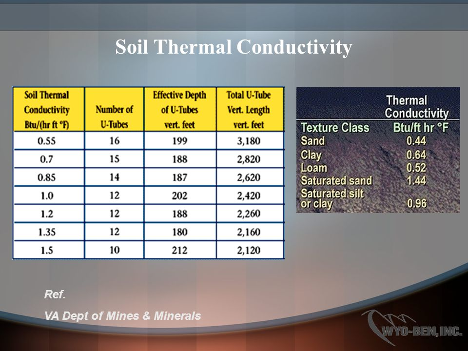 Soil Thermal Conductivity Ref. VA Dept of Mines & Minerals