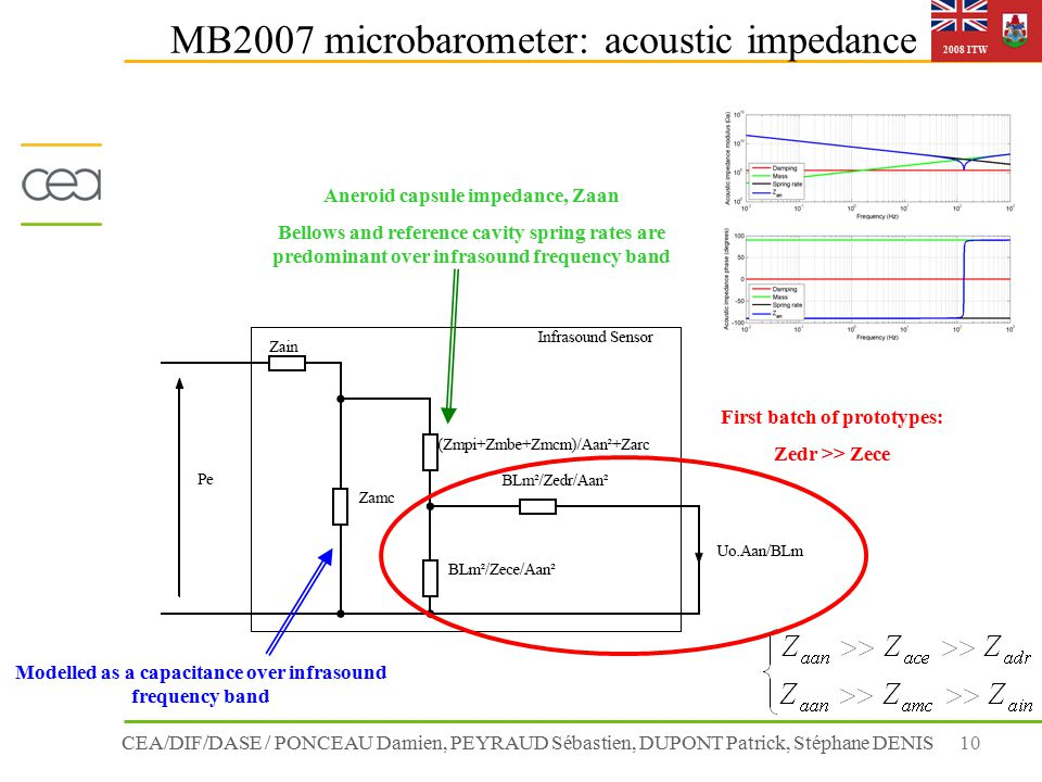 CEA/DIF/DASE / PONCEAU Damien, PEYRAUD Sébastien, DUPONT Patrick, Stéphane DENIS10 2008 ITW MB2007 microbarometer: acoustic impedance Modelled as a capacitance over infrasound frequency band Aneroid capsule impedance, Zaan Bellows and reference cavity spring rates are predominant over infrasound frequency band First batch of prototypes: Zedr >> Zece