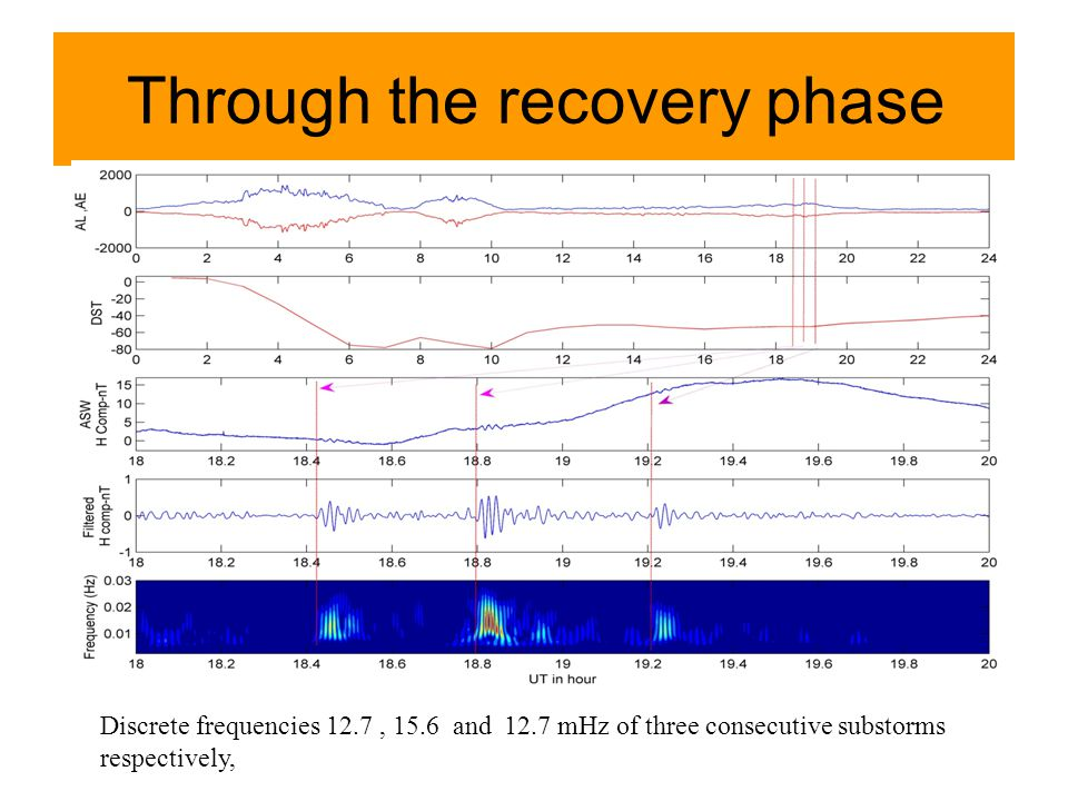 Through the recovery phase Discrete frequencies 12.7, 15.6 and 12.7 mHz of three consecutive substorms respectively,