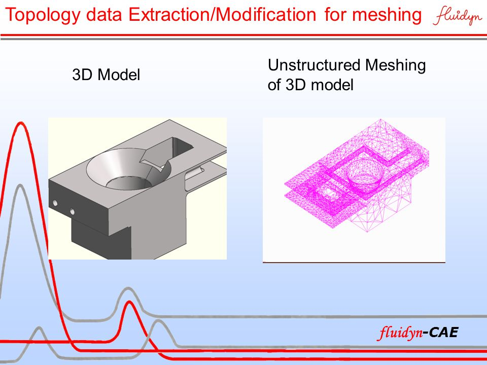 3D Model Unstructured Meshing of 3D model Topology data Extraction/Modification for meshing fluidyn -CAE