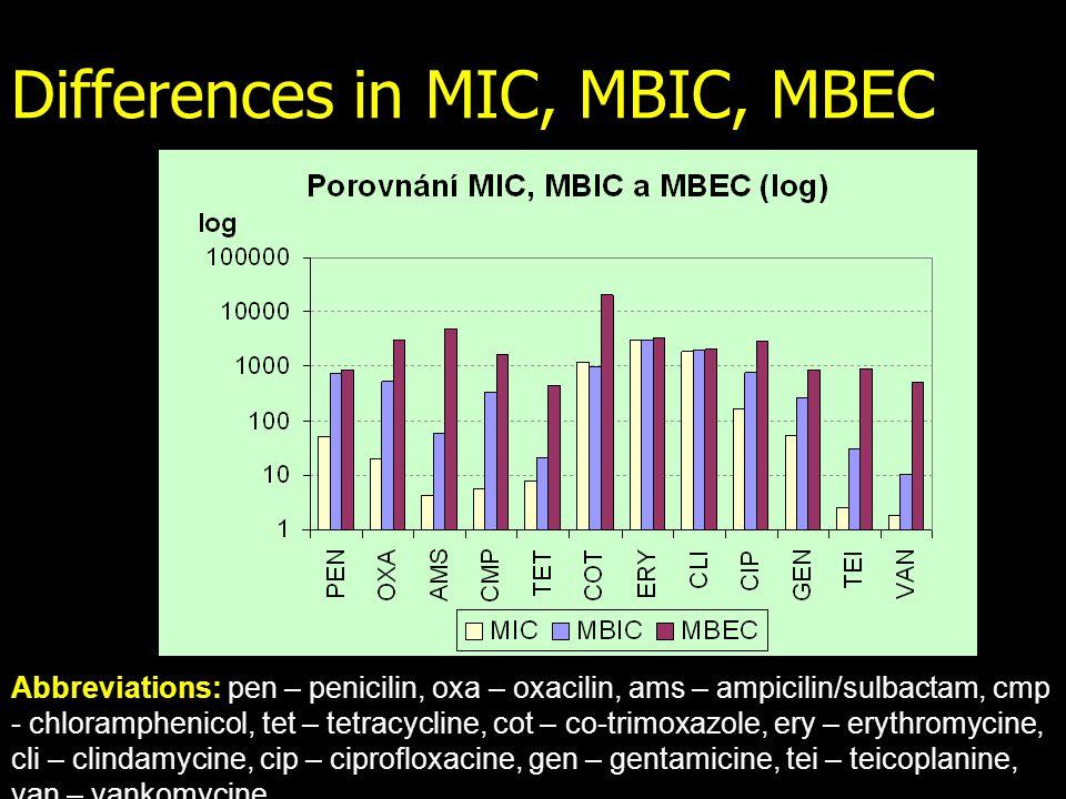 Abbreviations: pen – penicilin, oxa – oxacilin, ams – ampicilin/sulbactam, cmp - chloramphenicol, tet – tetracycline, cot – co-trimoxazole, ery – erythromycine, cli – clindamycine, cip – ciprofloxacine, gen – gentamicine, tei – teicoplanine, van – vankomycine Differences in MIC, MBIC, MBEC
