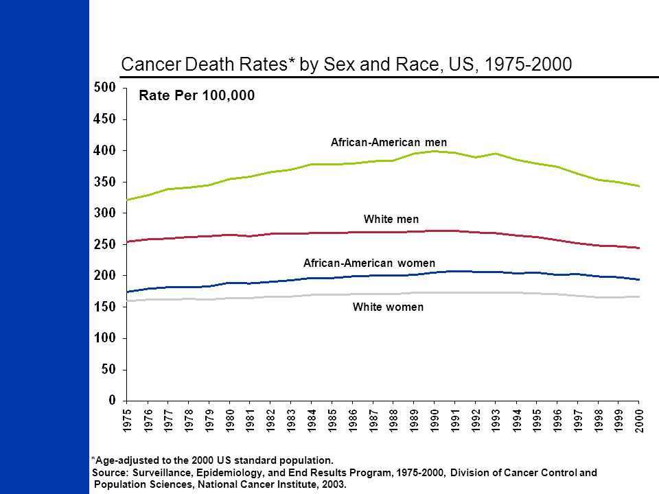 African-American men White men African-American women White women Rate Per 100,000 Cancer Death Rates* by Sex and Race, US, 1975-2000 *Age-adjusted to the 2000 US standard population.