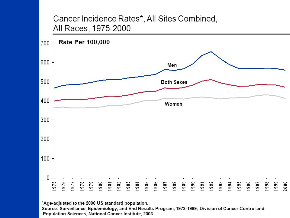 Cancer Incidence Rates*, All Sites Combined, All Races, 1975-2000 *Age-adjusted to the 2000 US standard population.