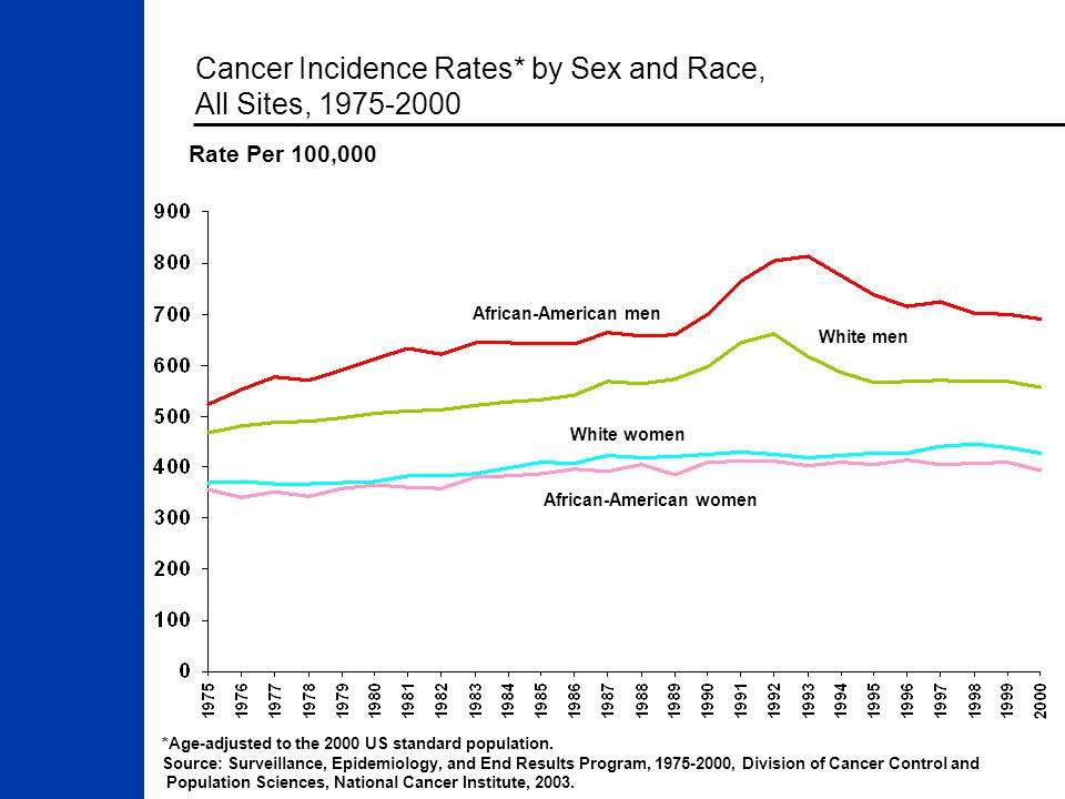 Cancer Incidence Rates* by Sex and Race, All Sites, 1975-2000 *Age-adjusted to the 2000 US standard population.