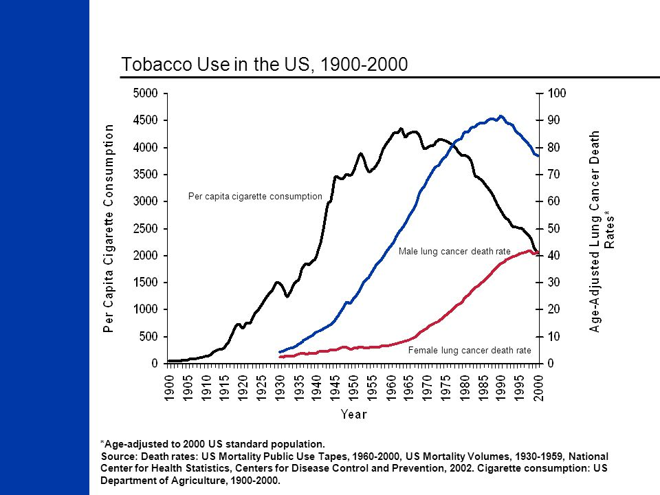 Tobacco Use in the US, 1900-2000 *Age-adjusted to 2000 US standard population.