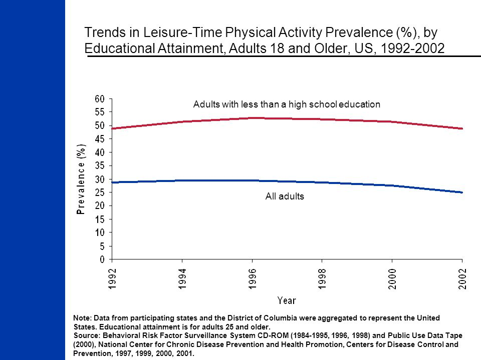 Trends in Leisure-Time Physical Activity Prevalence (%), by Educational Attainment, Adults 18 and Older, US, 1992-2002 Note: Data from participating states and the District of Columbia were aggregated to represent the United States.