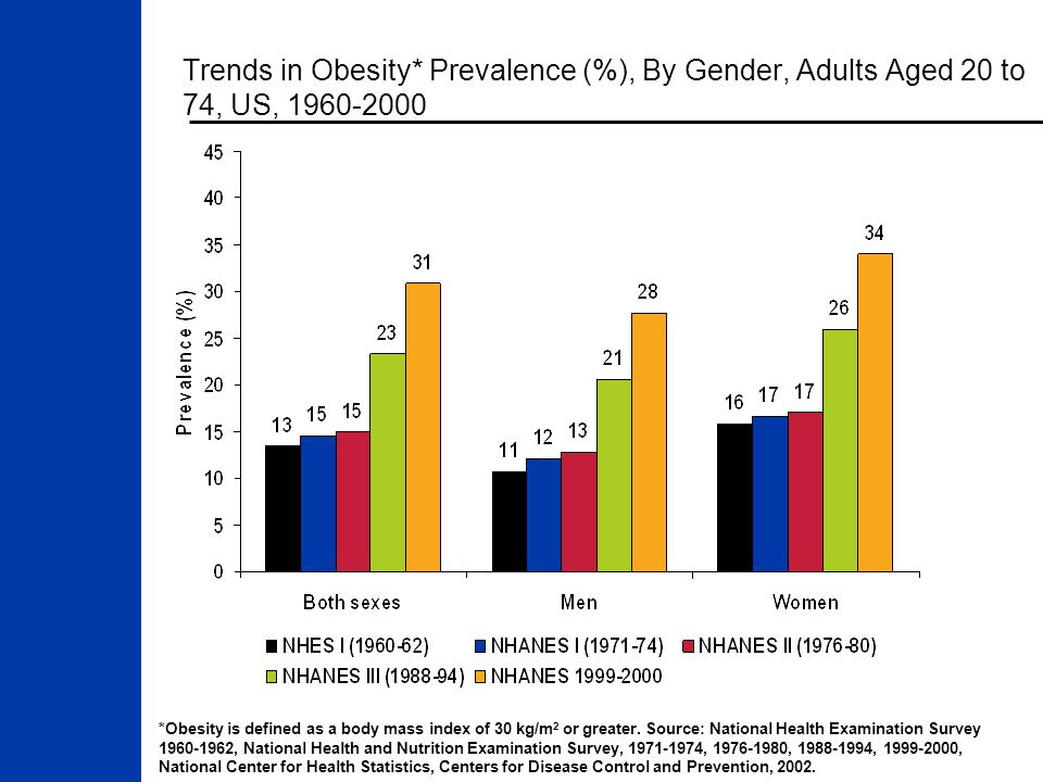Trends in Obesity* Prevalence (%), By Gender, Adults Aged 20 to 74, US, 1960-2000 *Obesity is defined as a body mass index of 30 kg/m 2 or greater.