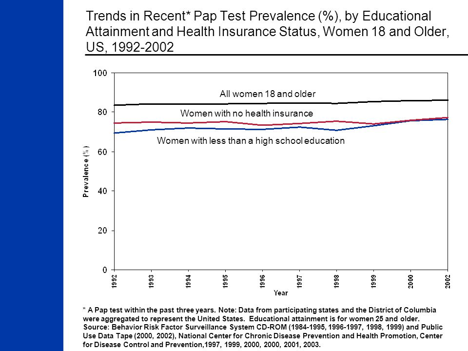 Trends in Recent* Pap Test Prevalence (%), by Educational Attainment and Health Insurance Status, Women 18 and Older, US, 1992-2002 * A Pap test within the past three years.
