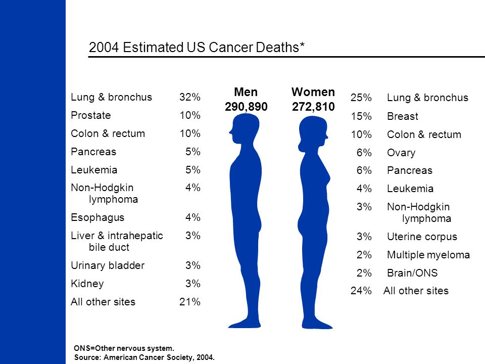 2004 Estimated US Cancer Deaths* ONS=Other nervous system. Source: American Cancer Society, 2004. Men 290,890 Women 272,810 25%Lung & bronchus 15%Brea