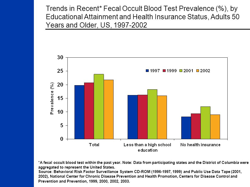 Trends in Recent* Fecal Occult Blood Test Prevalence (%), by Educational Attainment and Health Insurance Status, Adults 50 Years and Older, US, 1997-2002 *A fecal occult blood test within the past year.