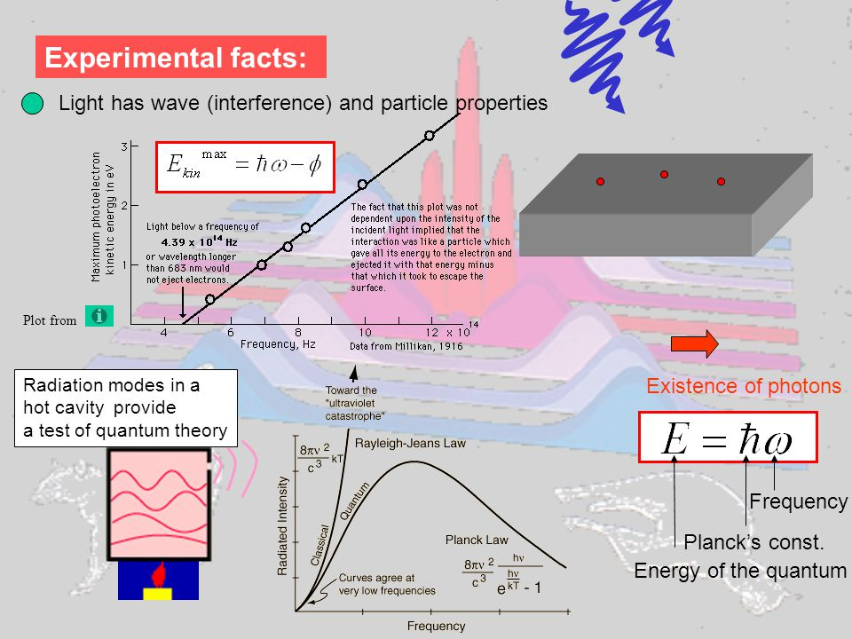 Experimental facts: Light has wave (interference) and particle properties Plot from Existence of photons Energy of the quantum Planck's const.