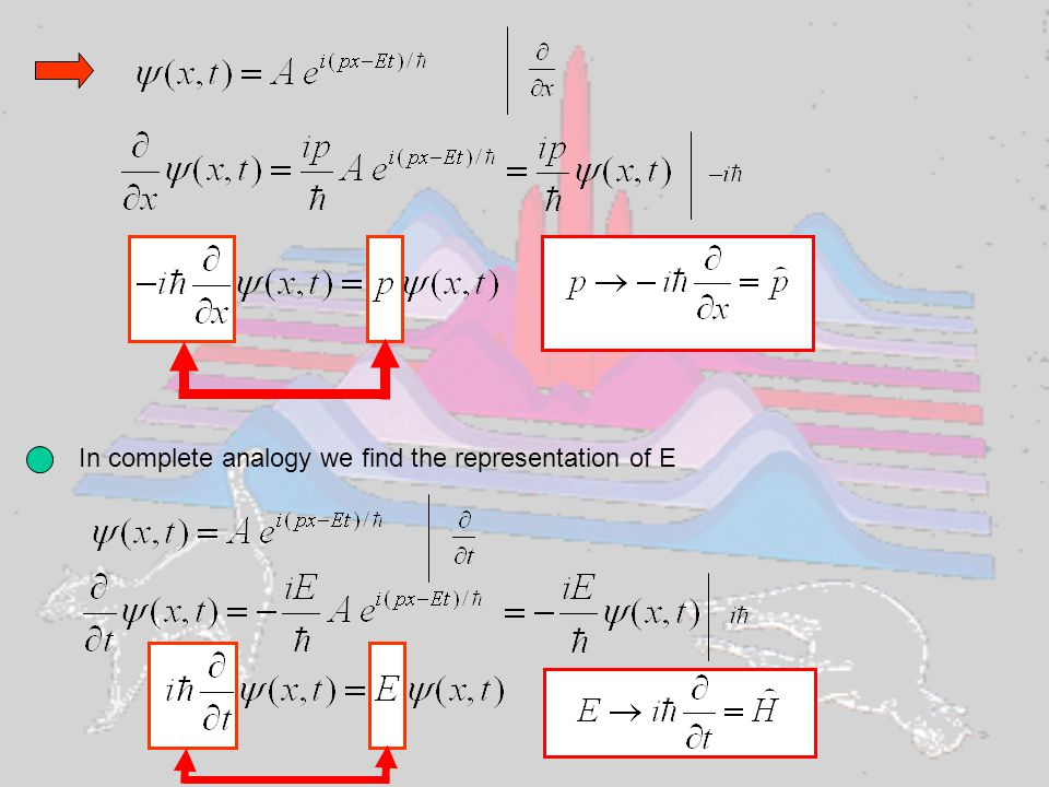Schroedinger equation for 1 free particle Hamilton function of classical mechanics ; H=E total energy of the particle 1-dimensional In 3 dimensions where