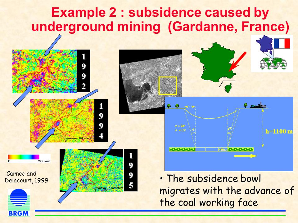 1992199219921992 1994199419941994 1995199519951995 h=1100 m Example 2 : subsidence caused by underground mining (Gardanne, France) The subsidence bowl migrates with the advance of the coal working face Carnec and Delacourt, 1999