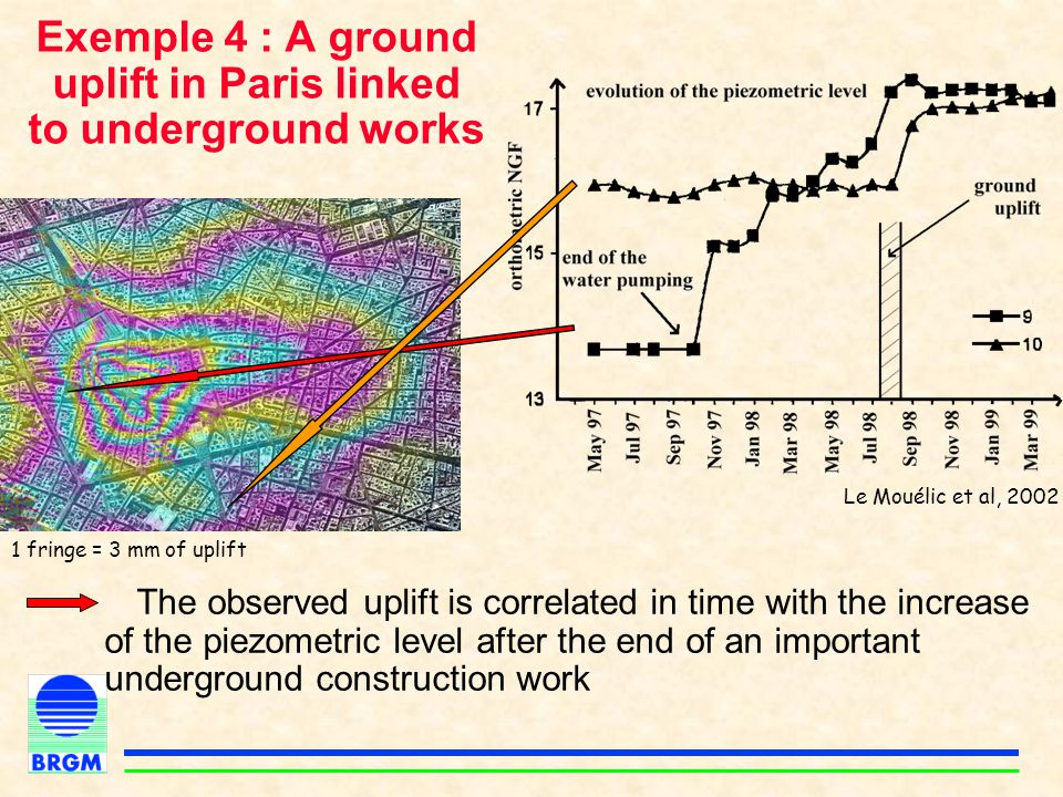 Exemple 4 : A ground uplift in Paris linked to underground works The observed uplift is correlated in time with the increase of the piezometric level
