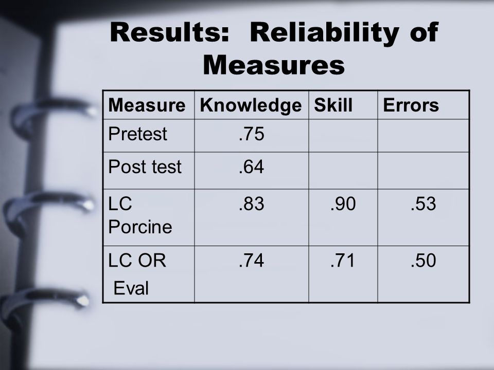 Results: Reliability of Measures MeasureKnowledgeSkillErrors Pretest.75 Post test.64 LC Porcine.83.90.53 LC OR Eval.74.71.50