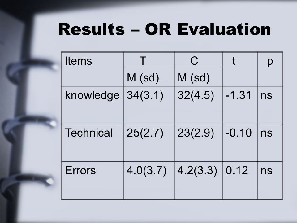 Results – OR Evaluation Items T M (sd) C M (sd) t p knowledge34(3.1)32(4.5)-1.31ns Technical25(2.7)23(2.9)-0.10ns Errors4.0(3.7)4.2(3.3)0.12ns