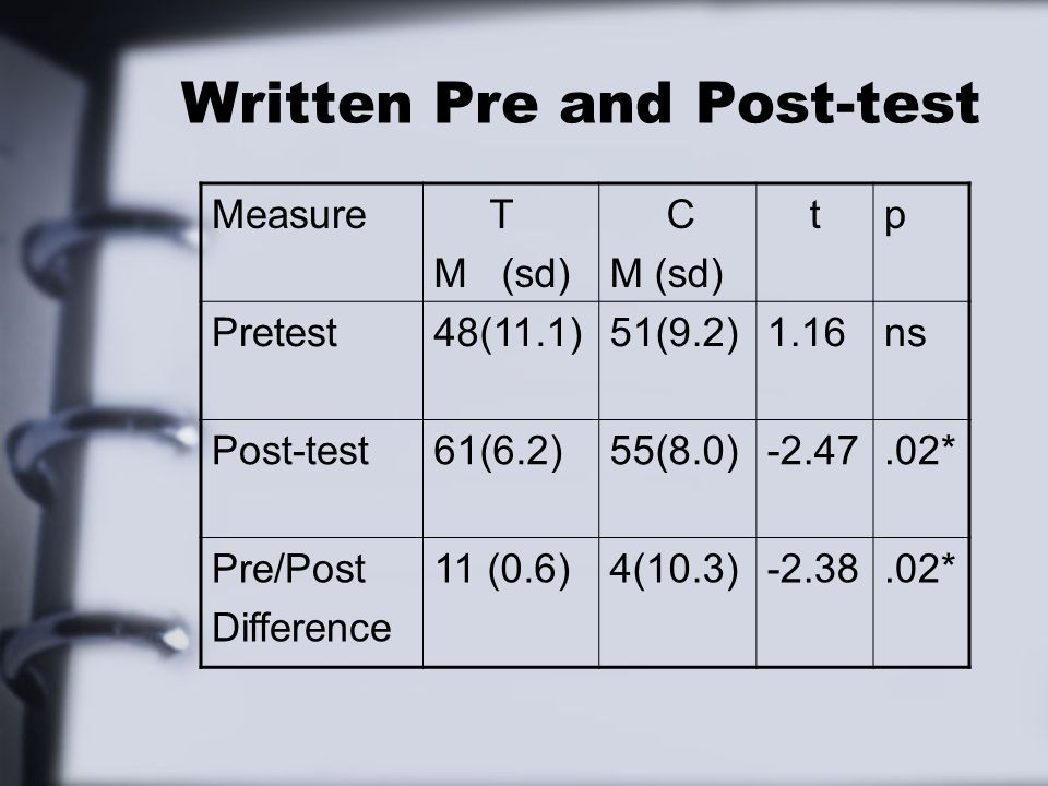 Written Pre and Post-test Measure T M (sd) C M (sd) tp Pretest48(11.1)51(9.2)1.16ns Post-test61(6.2)55(8.0)-2.47.02* Pre/Post Difference 11 (0.6)4(10.3)-2.38.02*