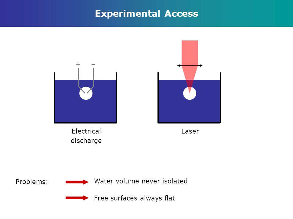 Experimental Access Problems: Water volume never isolated Free surfaces always flat + – Electrical discharge Laser