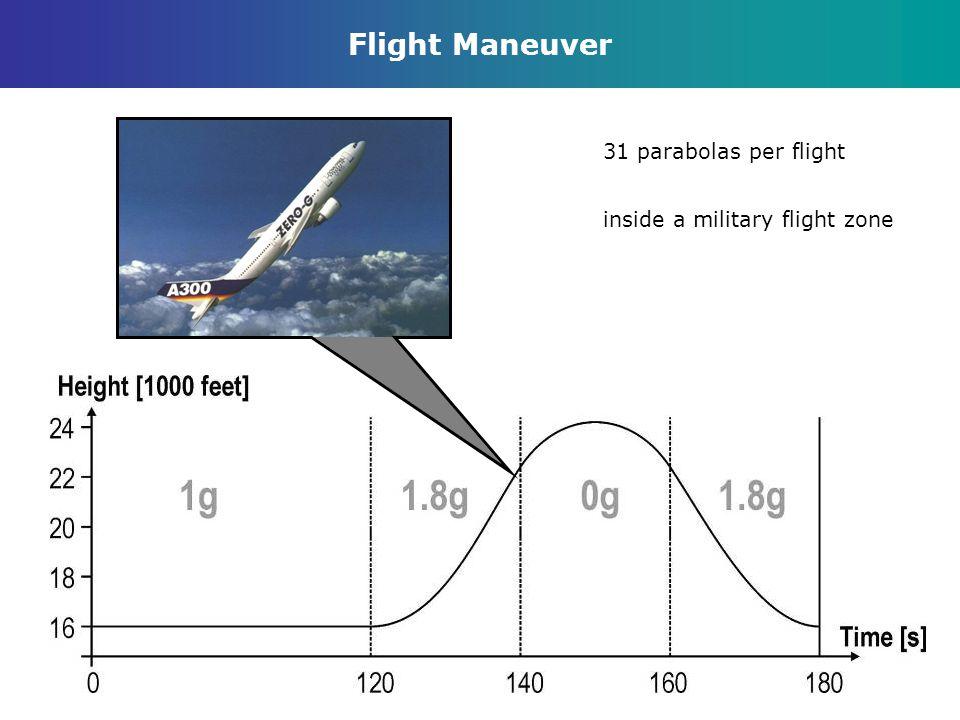 Flight Maneuver 31 parabolas per flight inside a military flight zone