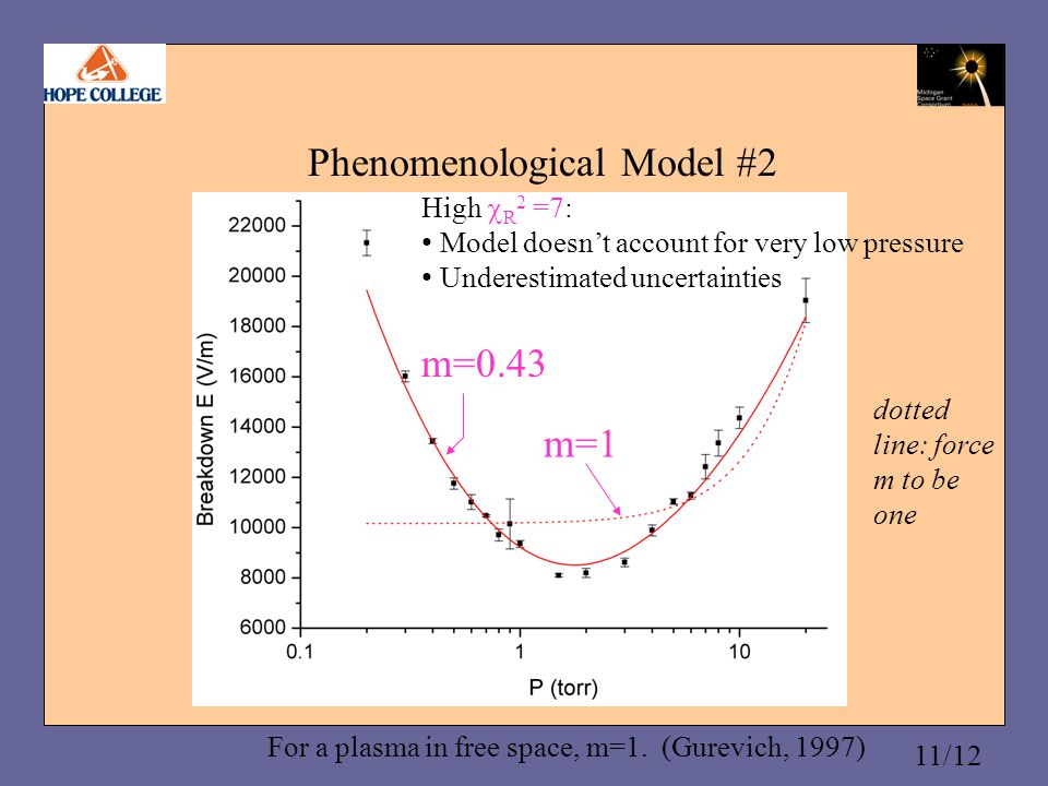 11/12 Phenomenological Model #2 For a plasma in free space, m=1.
