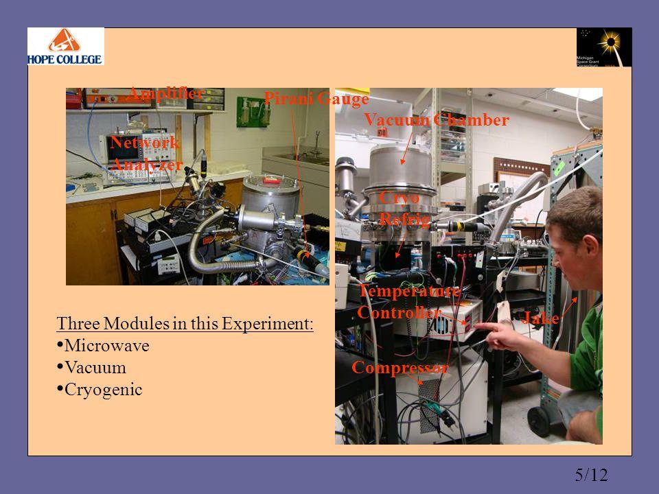 6/12 at breakdown Transmission of power through the resonator… below breakdown