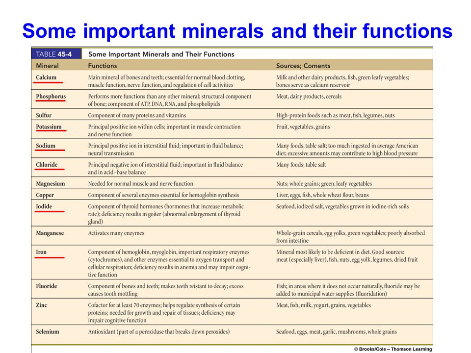Some important minerals and their functions