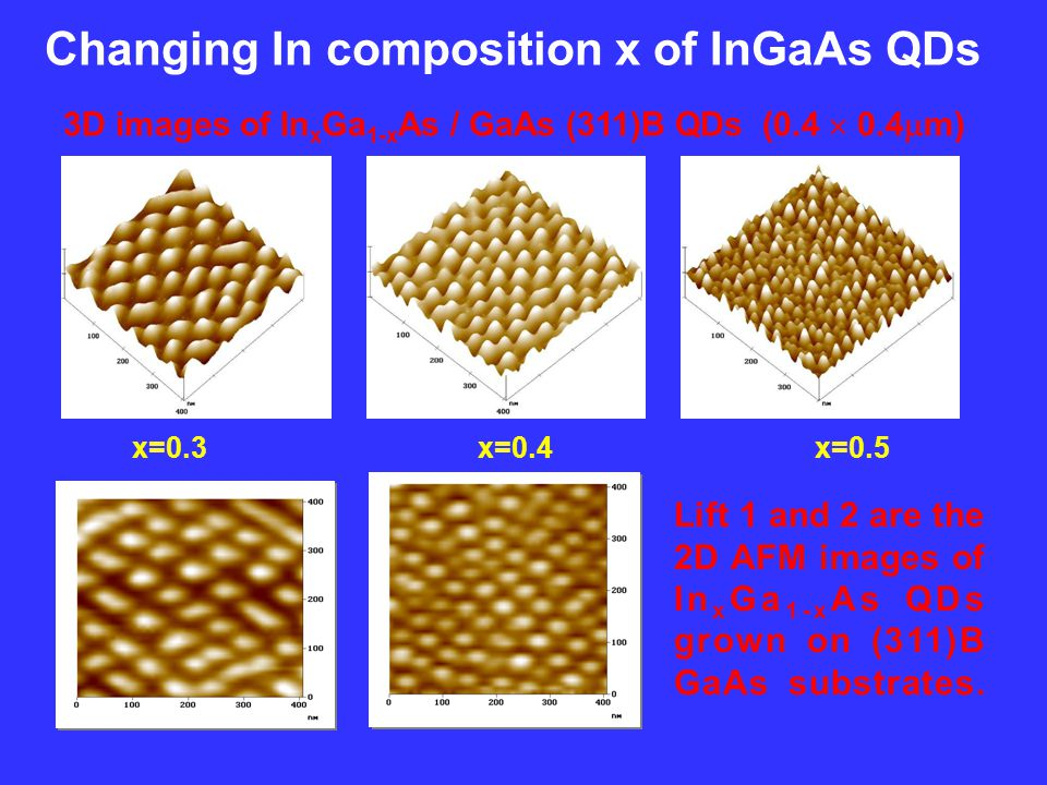 Changing In composition x of InGaAs QDs x=0.3 x=0.4 x=0.5 Lift 1 and 2 are the 2D AFM images of In x Ga 1-x As QDs grown on (311)B GaAs substrates.
