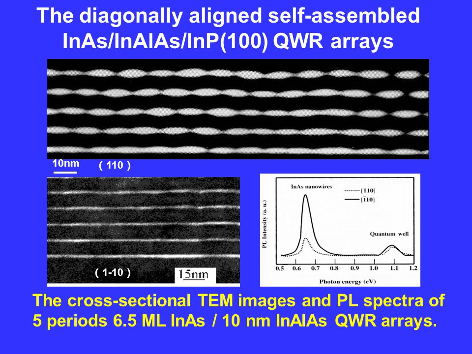 10nm ( 110 ) ( 1-10 ) The diagonally aligned self-assembled InAs/InAlAs/InP(100) QWR arrays The cross-sectional TEM images and PL spectra of 5 periods 6.5 ML InAs / 10 nm InAlAs QWR arrays.