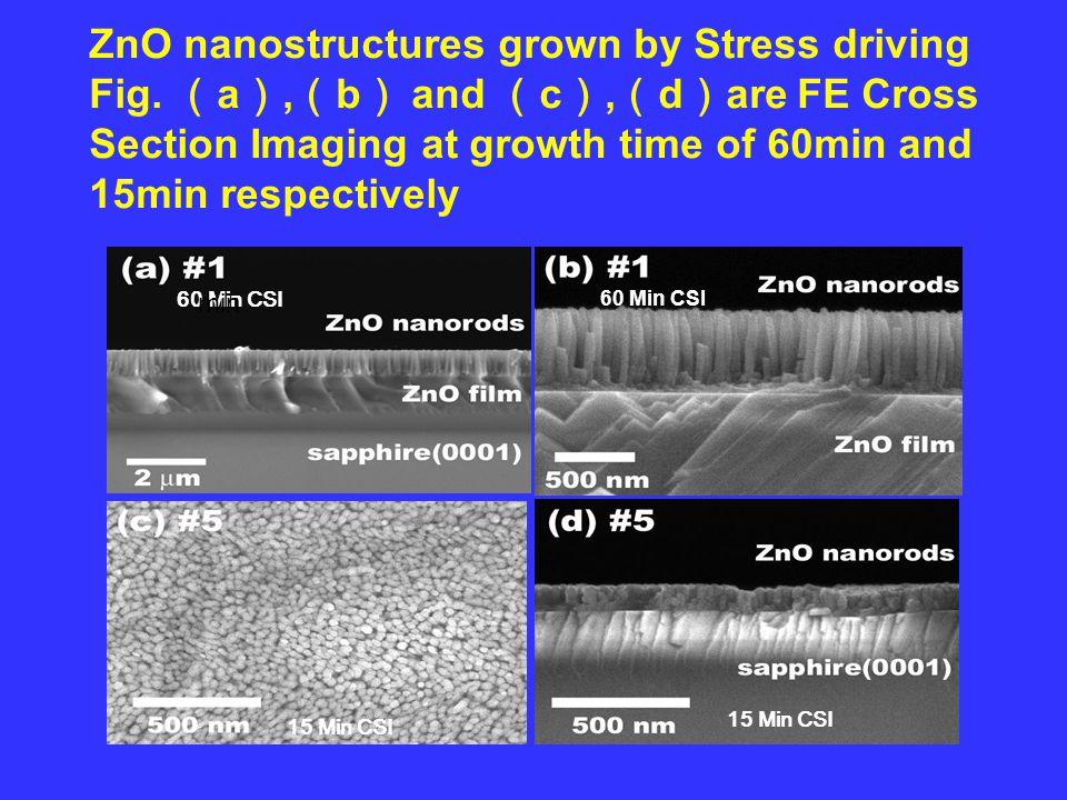 15 Min CSI 60 Min CSI min 60 Min CSI ZnO nanostructures grown by Stress driving Fig.