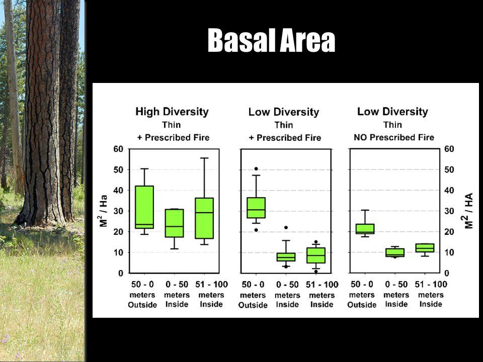 Basal Area