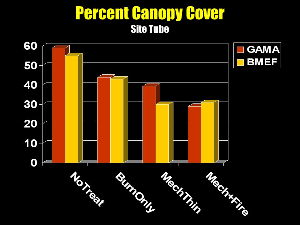 Percent Canopy Cover Site Tube