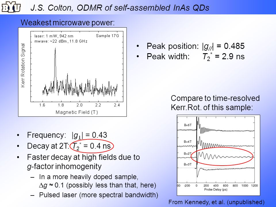 J.S. Colton, ODMR of self-assembled InAs QDs Peak position: |g // | = 0.485 Peak width: T 2 * = 2.9 ns Frequency: |g  | = 0.43 Decay at 2T: T 2 * = 0