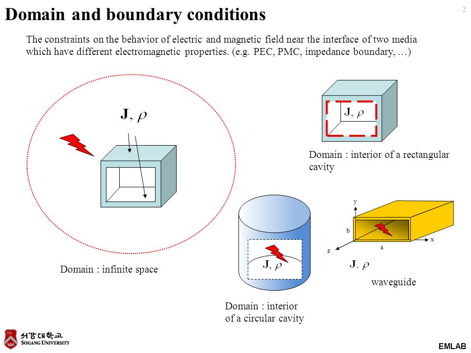 EMLAB 2 Domain : infinite space Domain : interior of a rectangular cavity Domain and boundary conditions The constraints on the behavior of electric and magnetic field near the interface of two media which have different electromagnetic properties.