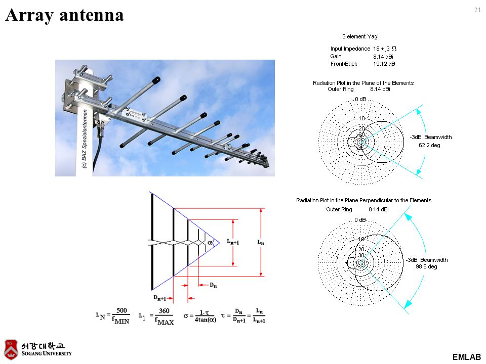 EMLAB 21 Array antenna