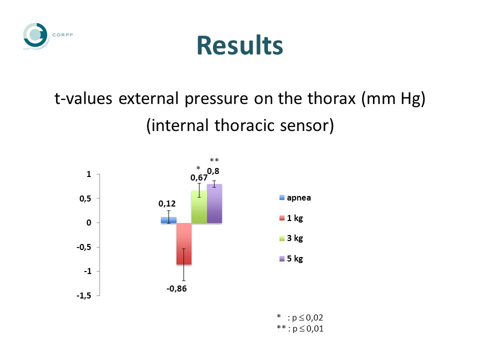Results t-values external pressure on the thorax (mm Hg) (internal thoracic sensor) * : p  0,02 ** : p  0,01 ** *
