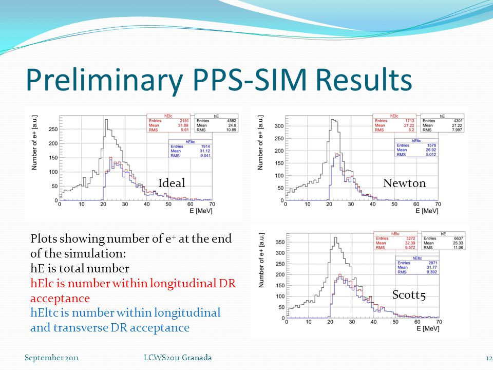 Preliminary PPS-SIM Results September 2011LCWS2011 Granada12 IdealNewton Scott5 Plots showing number of e + at the end of the simulation: hE is total number hElc is number within longitudinal DR acceptance hEltc is number within longitudinal and transverse DR acceptance