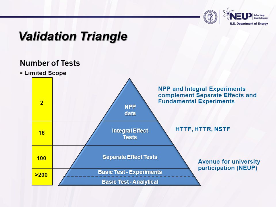 Validation Triangle Number of Tests - Limited Scope NPPdata Integral Effect Tests Separate Effect Tests Basic Test - Experiments Basic Test - Analytical 2 16 100 >200 NPP and Integral Experiments complement Separate Effects and Fundamental Experiments HTTF, HTTR, NSTF Avenue for university participation (NEUP)