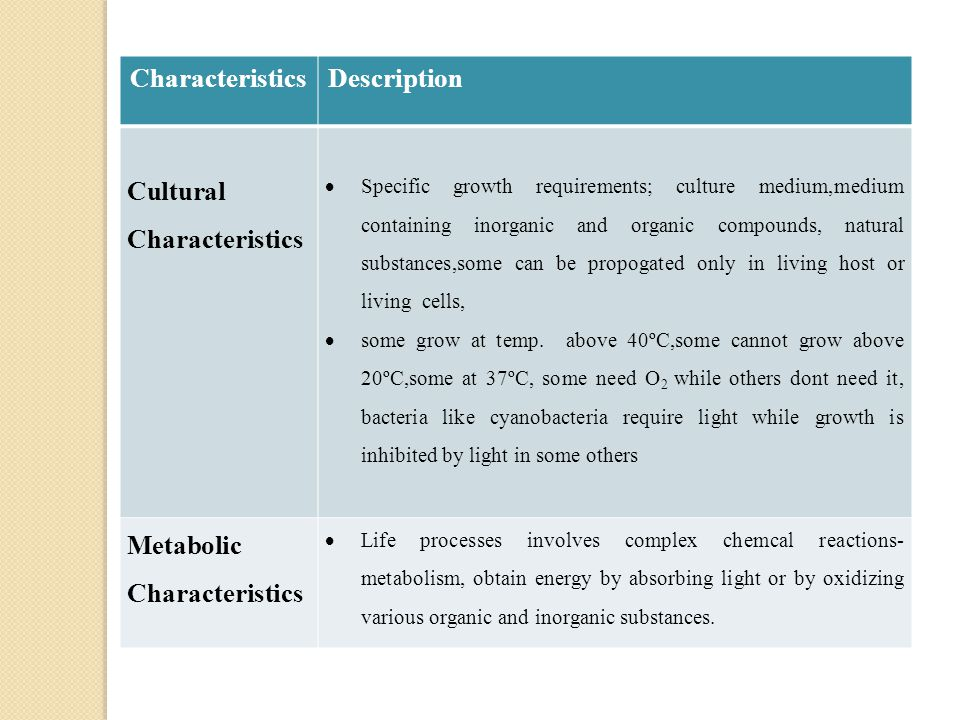 CharacteristicsDescription Antigenic Characteristics  Chemical compounds - antigens  Blood serum proteins, antibodies respond to antigens Genetic Characteristics DNA base composition The sequence of nucleotide bases in the DNA Pathogenicity Ability to cause the disease Ecological Characteristics Habitat is important in characterizing organisms Eg.