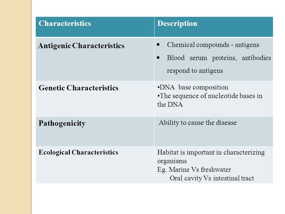 CharacteristicsDescription Antigenic Characteristics  Chemical compounds - antigens  Blood serum proteins, antibodies respond to antigens Genetic Characteristics DNA base composition The sequence of nucleotide bases in the DNA Pathogenicity Ability to cause the disease Ecological Characteristics Habitat is important in characterizing organisms Eg.