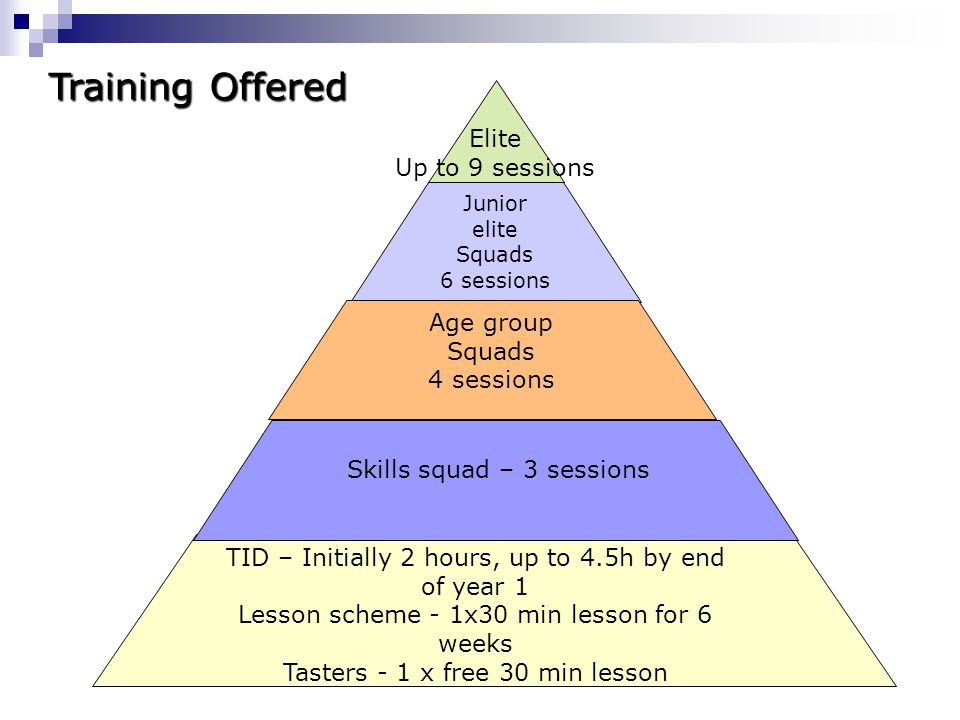 TID – Initially 2 hours, up to 4.5h by end of year 1 Lesson scheme - 1x30 min lesson for 6 weeks Tasters - 1 x free 30 min lesson Junior elite Squads 6 sessions Age group Squads 4 sessions Elite Up to 9 sessions Training Offered Skills squad – 3 sessions