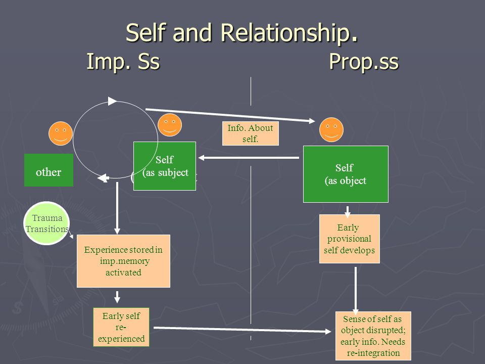 Self and Relationship. Imp.
