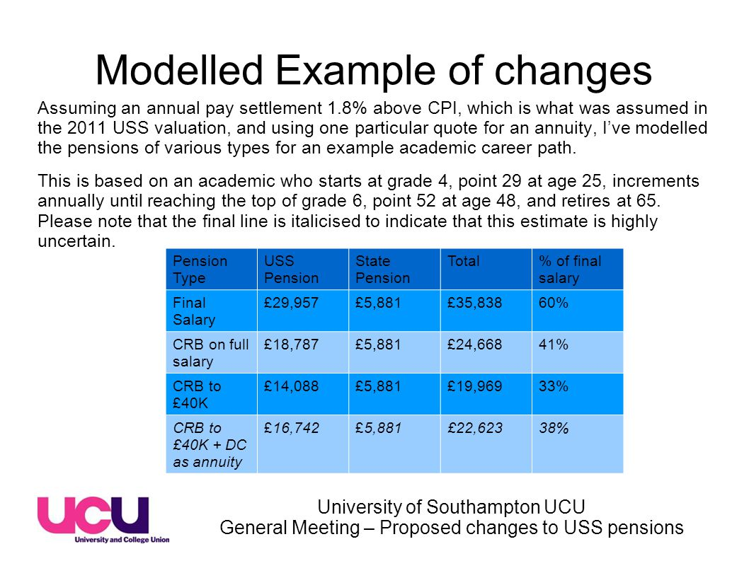 University of Southampton UCU General Meeting – Proposed changes to USS pensions Modelled Example of changes Assuming an annual pay settlement 1.8% above CPI, which is what was assumed in the 2011 USS valuation, and using one particular quote for an annuity, I've modelled the pensions of various types for an example academic career path.