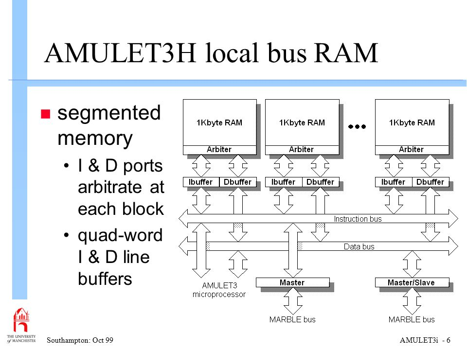Southampton: Oct 99AMULET3i - 6 AMULET3H local bus RAM n segmented memory I & D ports arbitrate at each block quad-word I & D line buffers