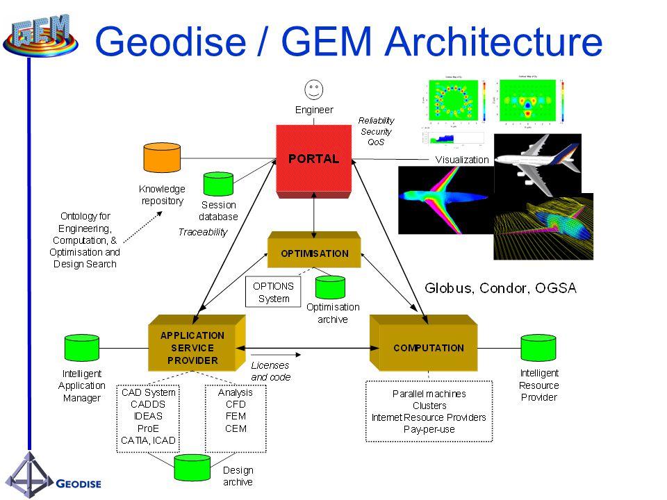Geodise / GEM Architecture